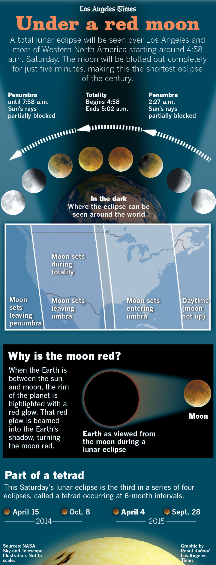 Infographic Under a blood red moon
