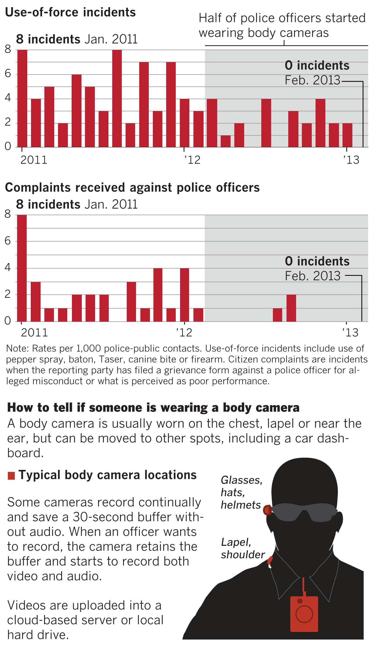 How body cameras influence police behavior