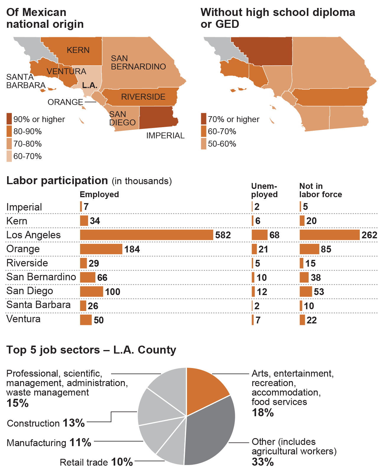 The national origin, employment and education status of immigrants.