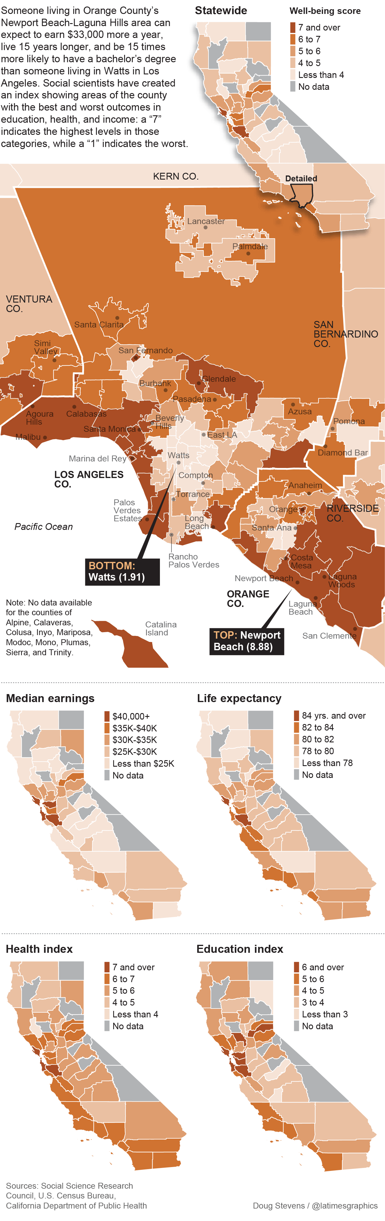 Quality-of-life metrics for L.A. County and surrounds