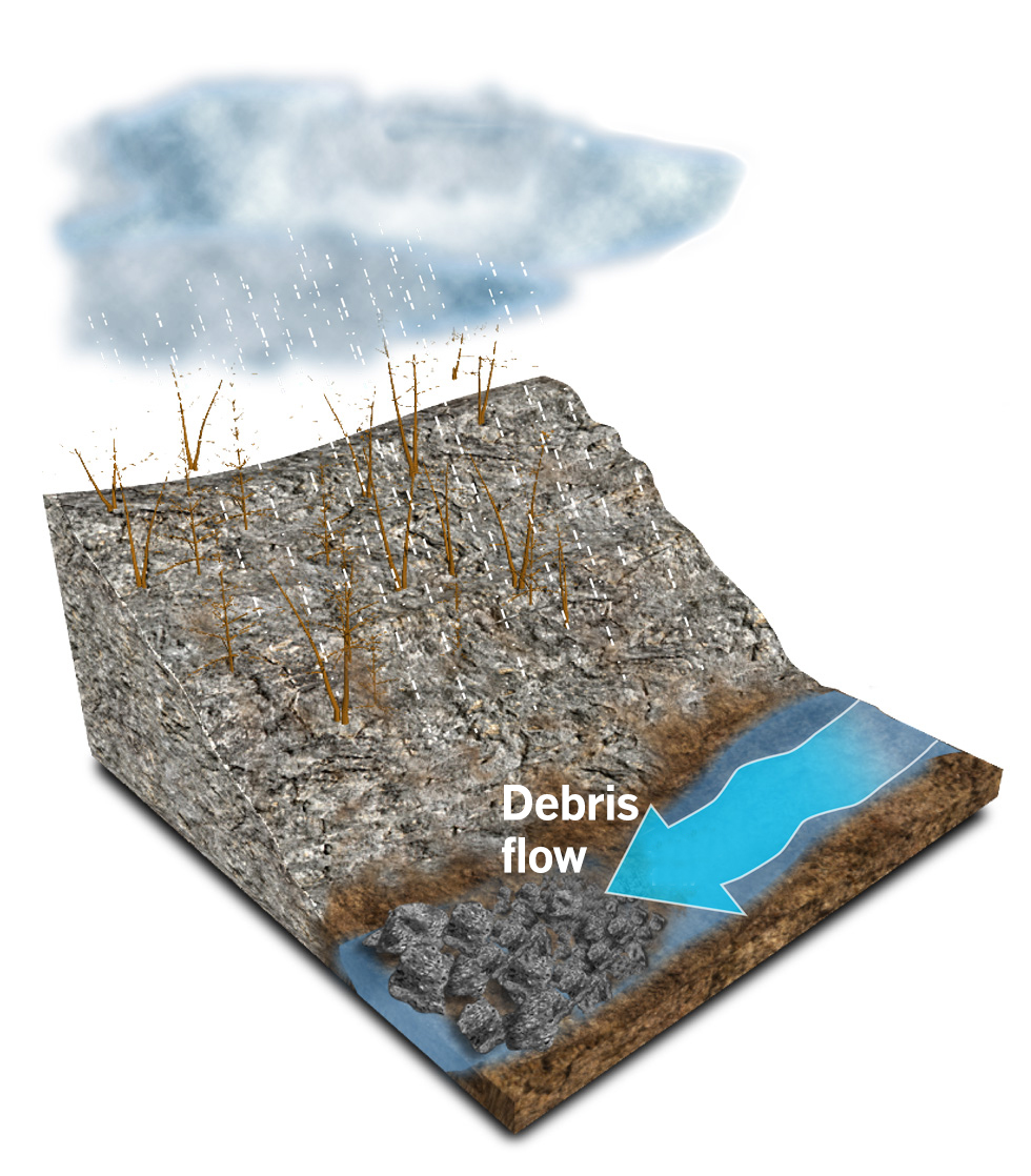 How Debris Flows Happen