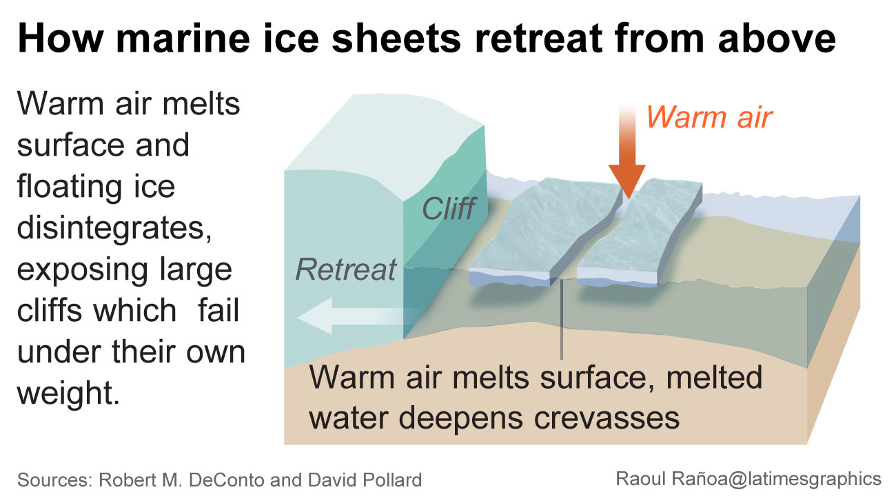 How ice sheets retreat from above
