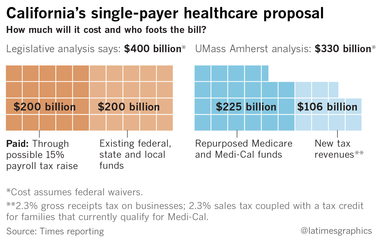 what would california's proposed single-payer healthcare system mean