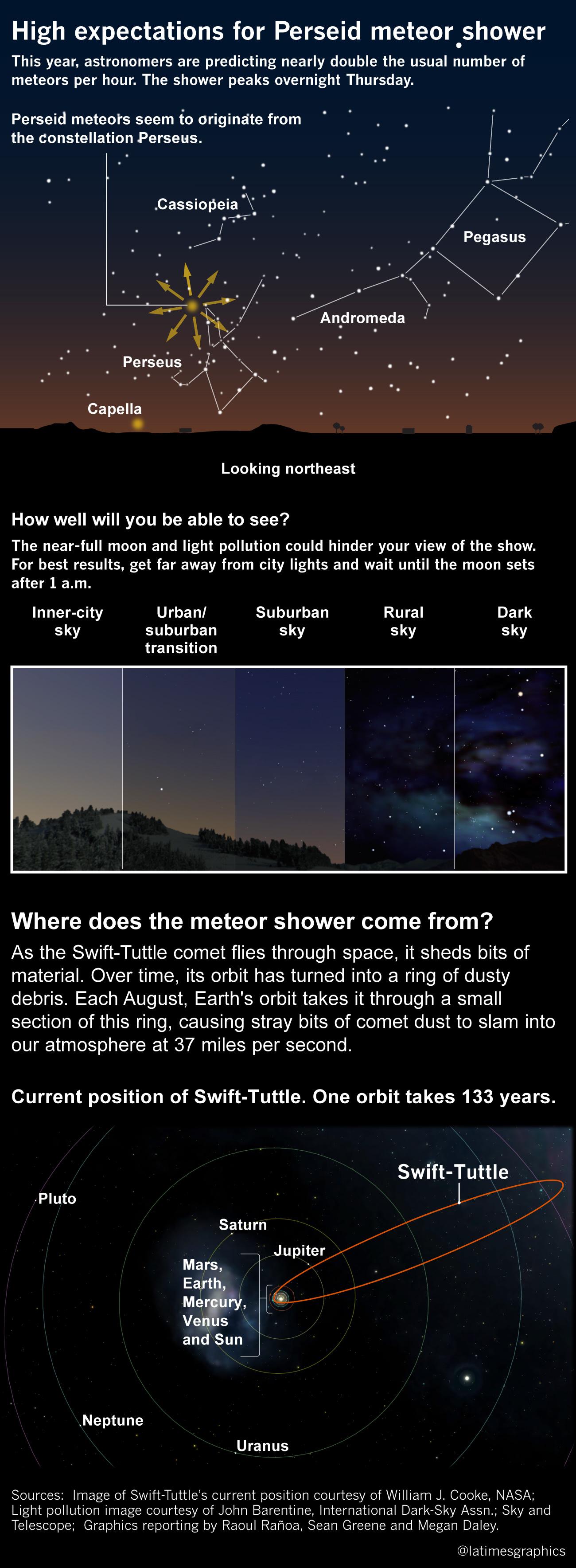 Perseid Meteor shower explainer