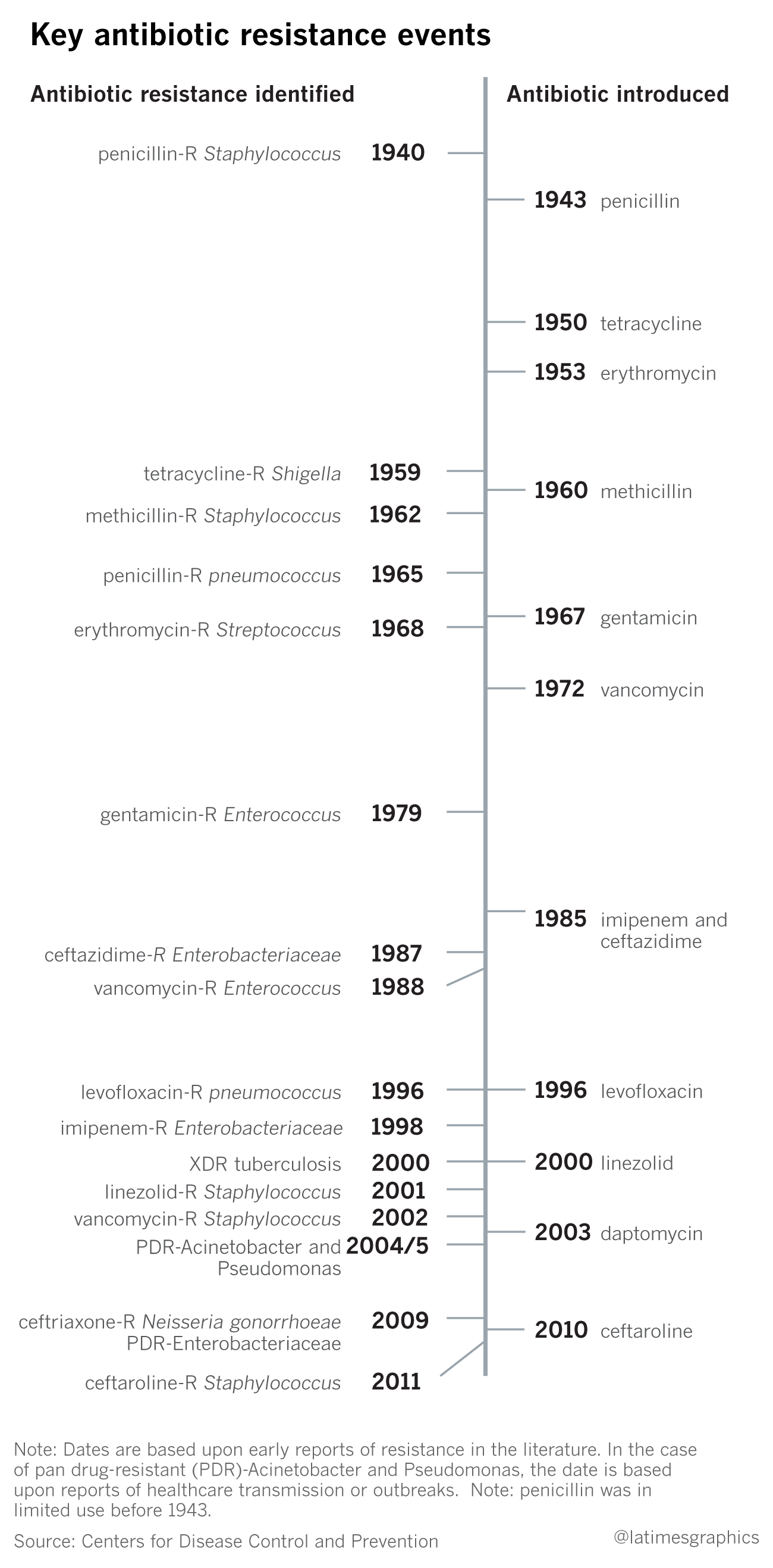 Antibiotic timeline