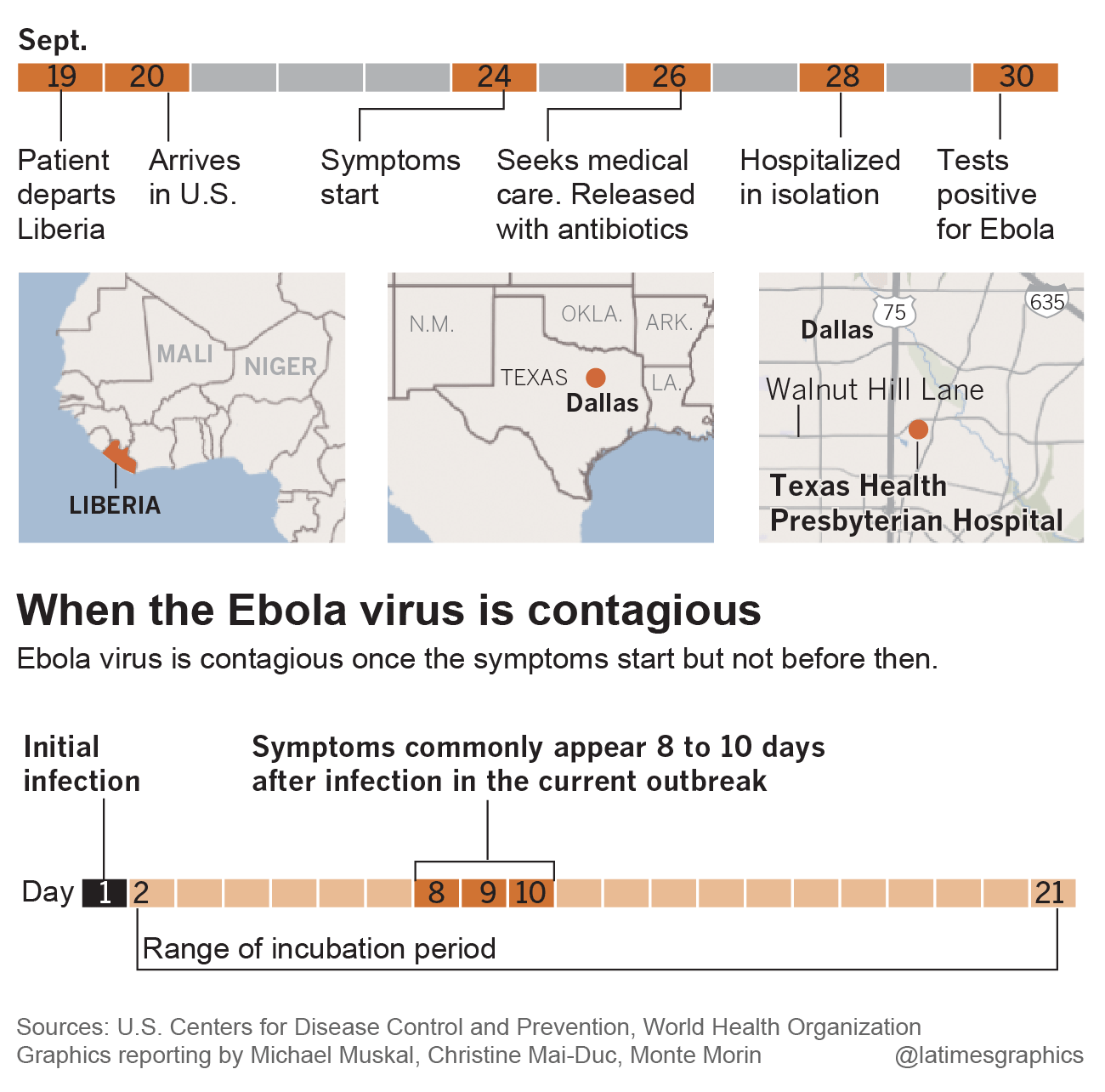 Tracking the Ebola patient's path