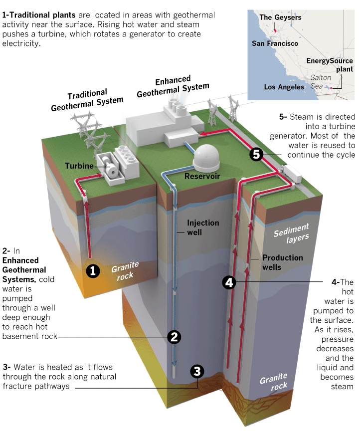 Energy From The Depths Los Angeles Times